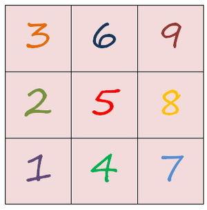 Numerologie-Workshop - Teil I