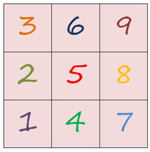 Numerologie-Workshop - Teil II